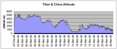 Tibet & China route altitude