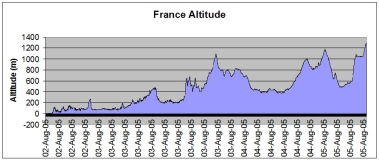 France route altitude