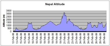 Nepal route altitude