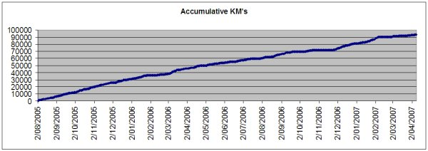 Accumulated KM's