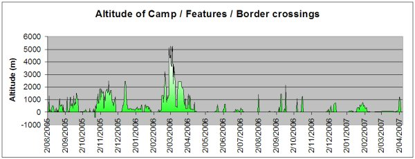 Altitude of Camp/Border crossings