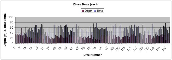The Depth & Time of dives done on the trip