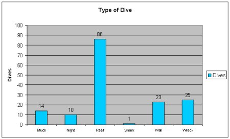 Type of Dive
